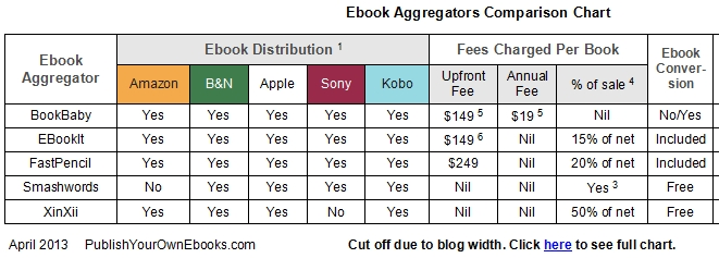 Ebook Aggregators