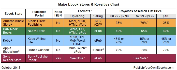Major Ebook Stores& Royalties