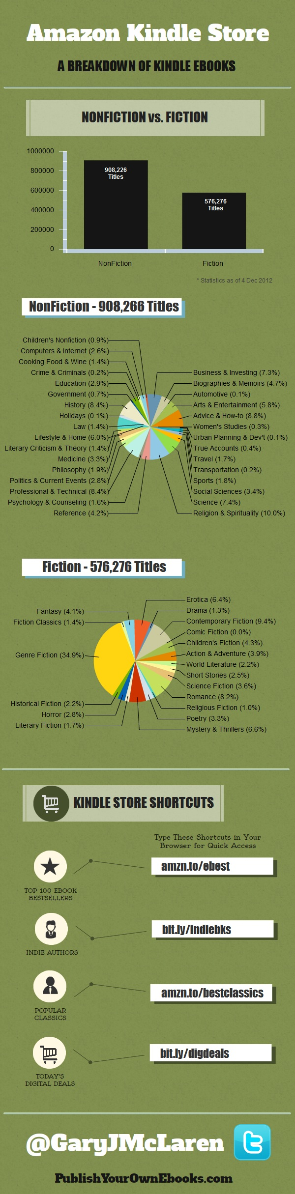 Kindle Books by Category Infographic