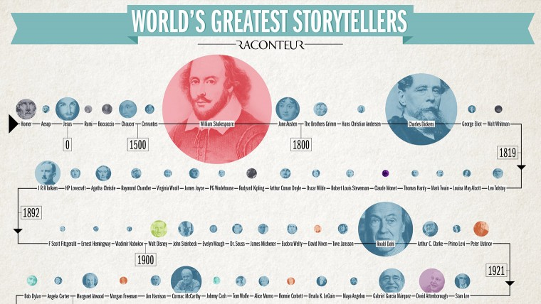 The World's Greatest Storytellers