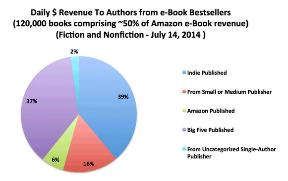 Author Earnings July Report